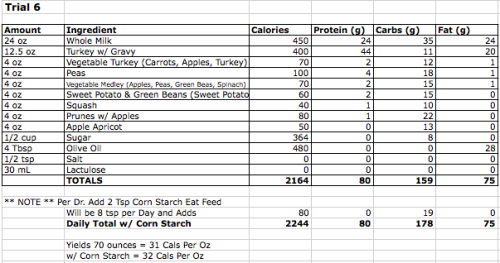 Trial 6 Nutrition Facts
