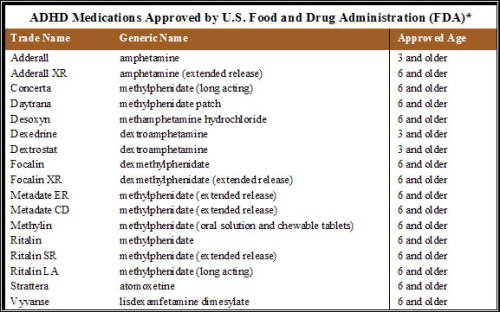 Approved ADHD Medications
