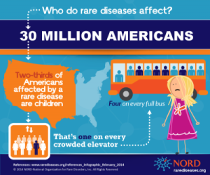 NORD-Who-Does-Rare-Disease-Affect_DRAFT-2.19.14-e1393025442778